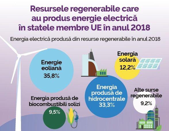O treime din consumul de energie electrică din Europa provine din surse regenerabile. Ce are de învățat Republica Moldova?