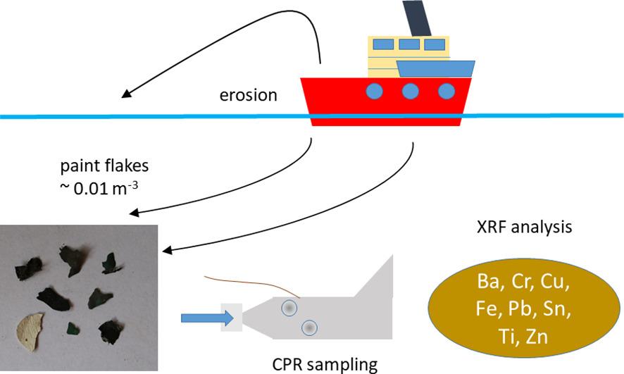 A șasea partea din microplasticele din Atlanticul de Nord s-au dovedit a fi vopsele al vaselor marine
